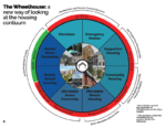 """An image of """"The Wheelhouse"""" which is described as """"a new way of looking at the housing continuum. A circle is broken up into 8 zones representing 8 different ways people experience housing: From homelessness to market home ownership."""